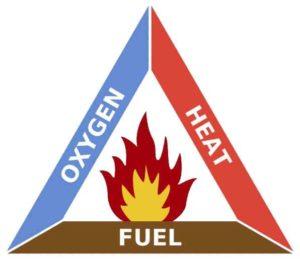 fire triangle - start a fire