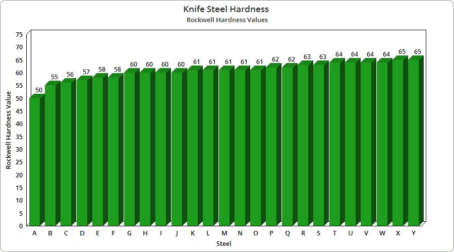 HRC steel chart
