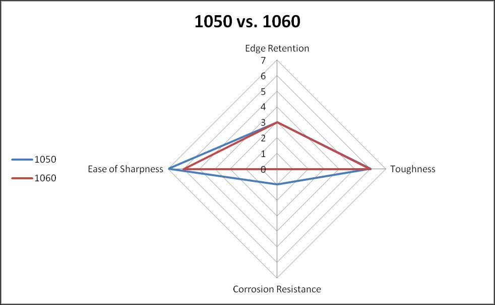 1050 vs. 1060 steel comparison chart