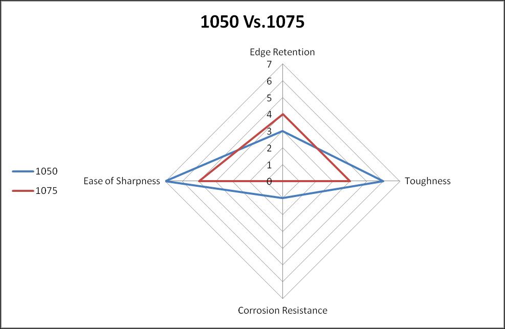 1050 vs.1075 steel comparison chart