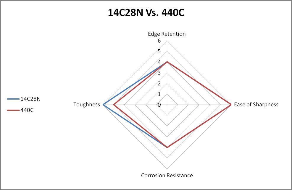 14C28N vs. 440C steel comparison chart