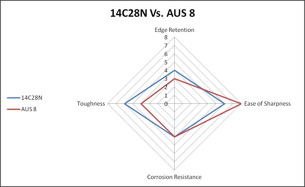 14C28N vs. AUS 8 steel comparison chart