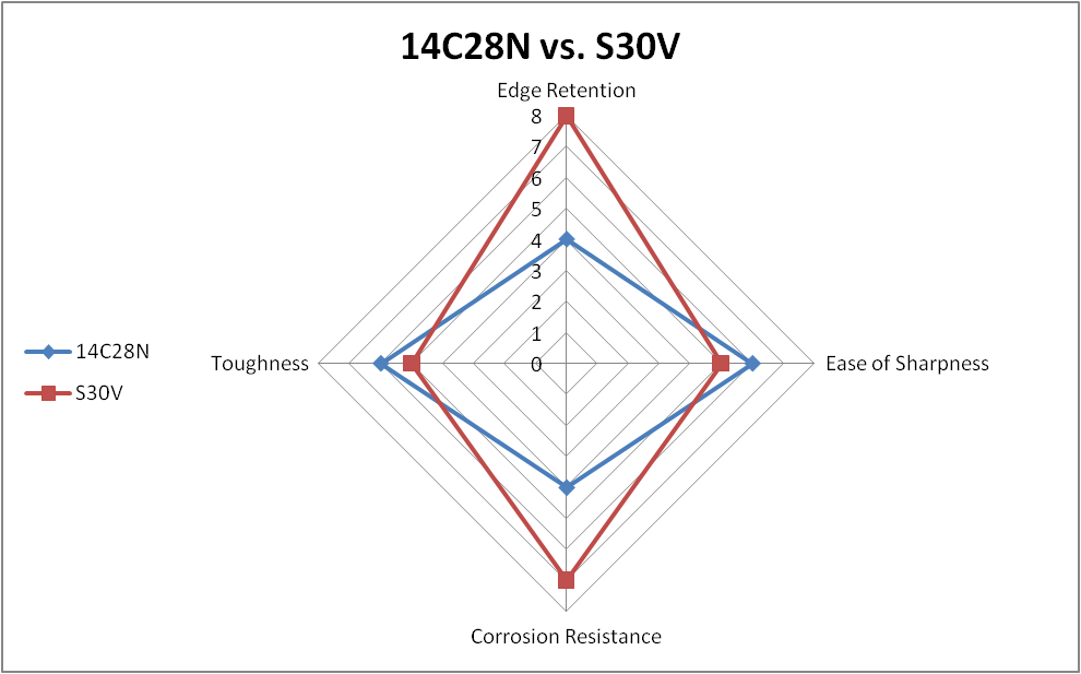 14C28N vs. S30V steel comparison chart