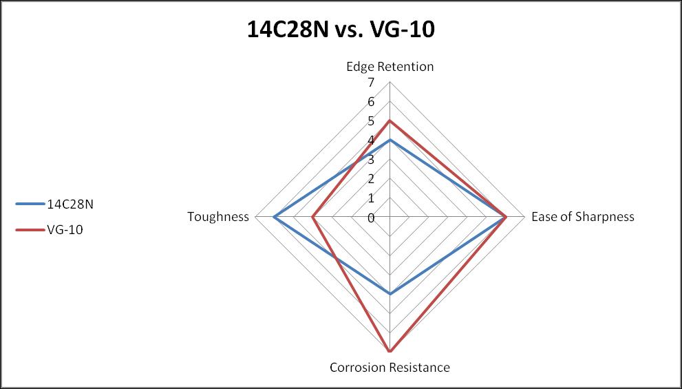 14C28N vs. VG-10 Steel comparison Chart