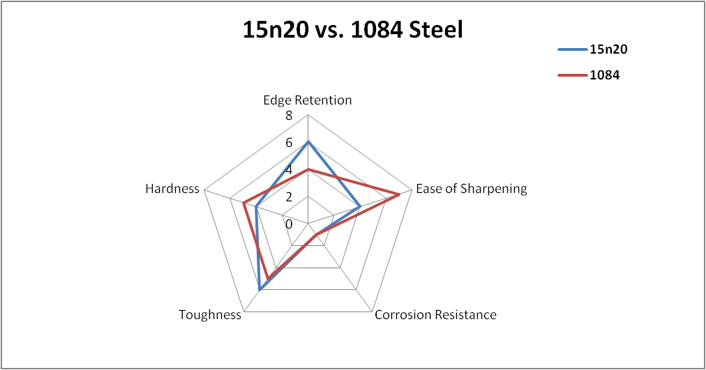 15n20 vs 1084 steel comparison chart