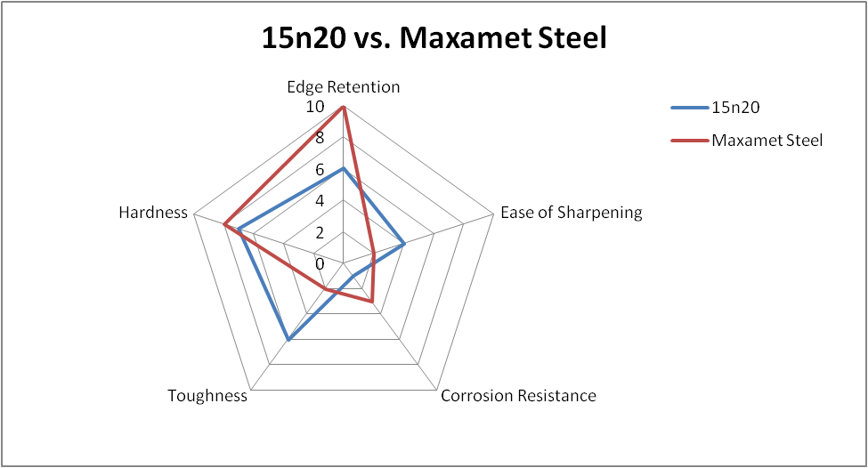 15n20 vs Maxamet Steel Comparison Chart
