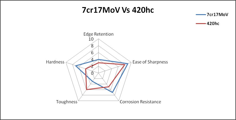 7cr17mov vs 420hc