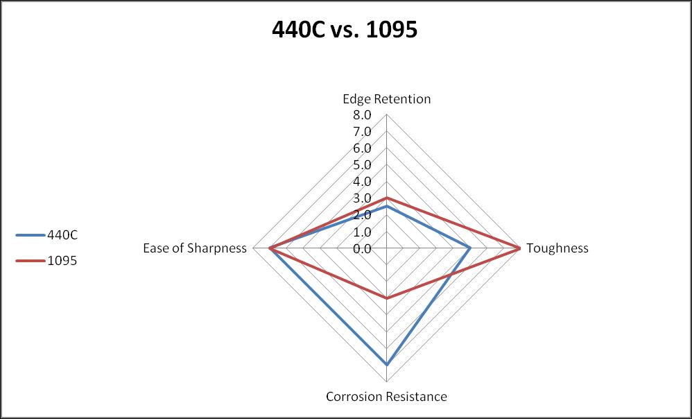 440C vs. 1095 steel comparison chart
