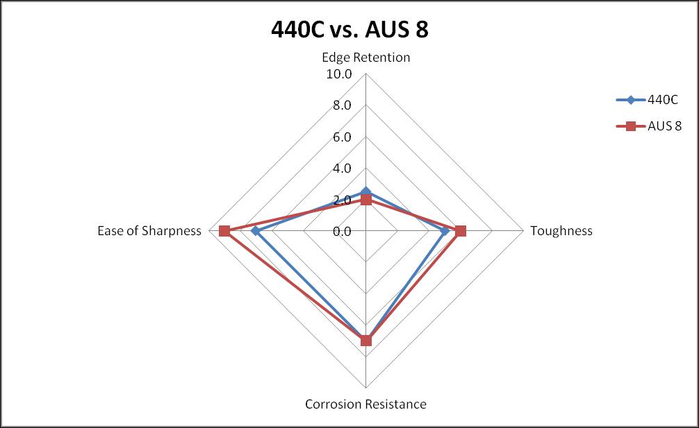 440C vs. AUS 8 steel comparison chart