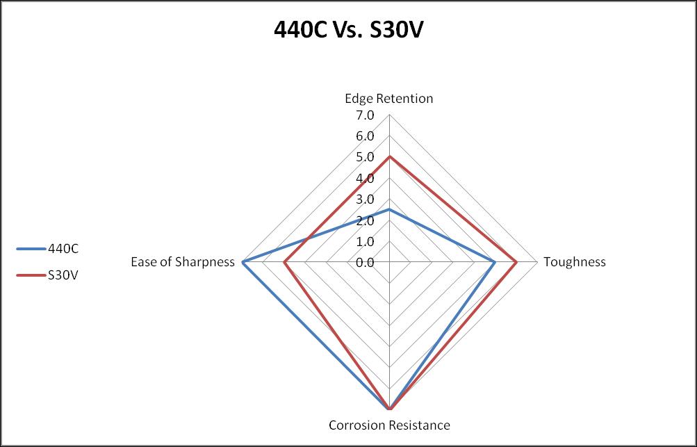 440C vs. S30V steel comparison chart
