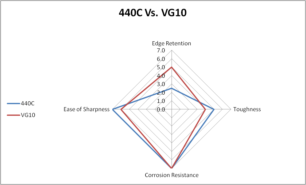 440C vs. VG10 steel comparison chart