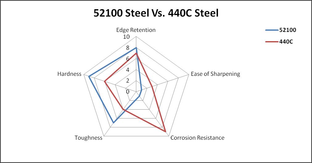 52100 Steel vs 440C Steel