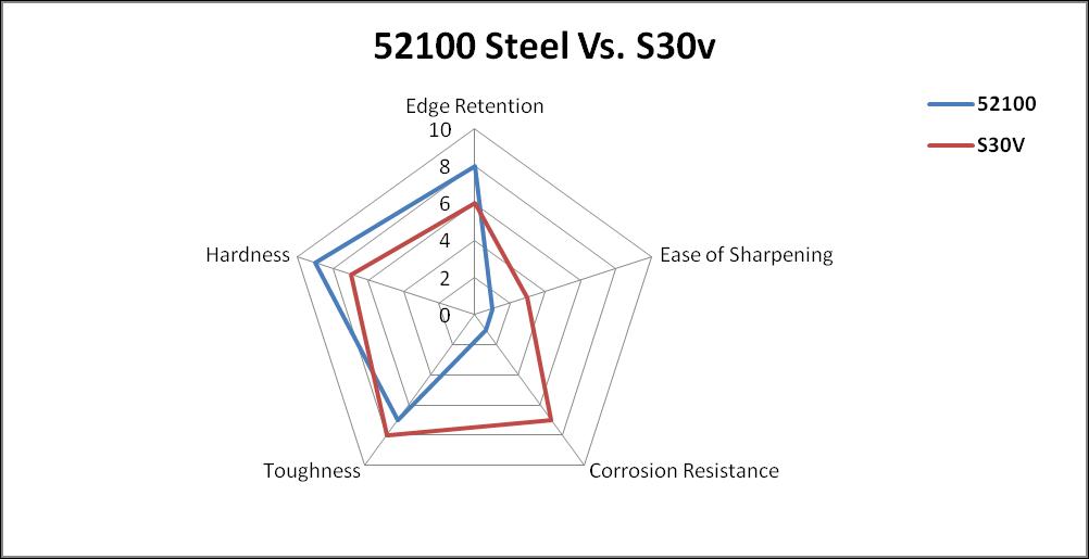 52100 Steel vs S30v