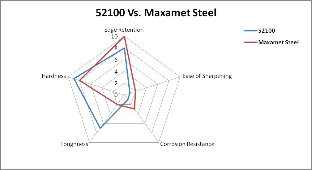 52100 vs Maxamet Steel