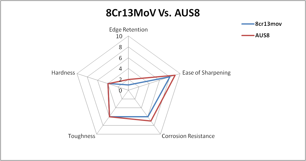 8cr13mov vs AUS8