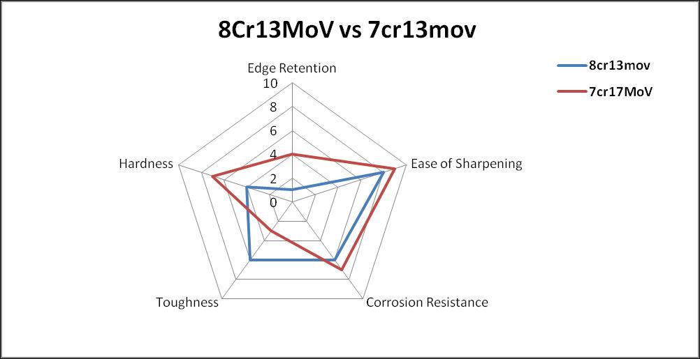 8cr13mov vs 7cr13mov