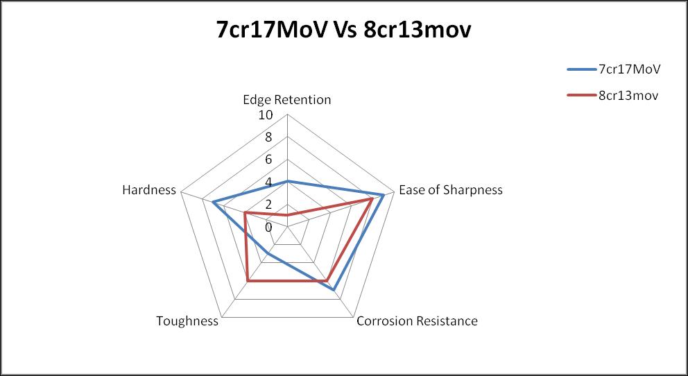 7cr17mov vs 8cr13mov