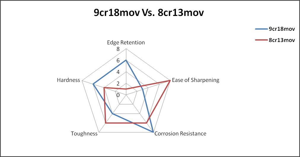 9cr18mov vs 8cr13mov
