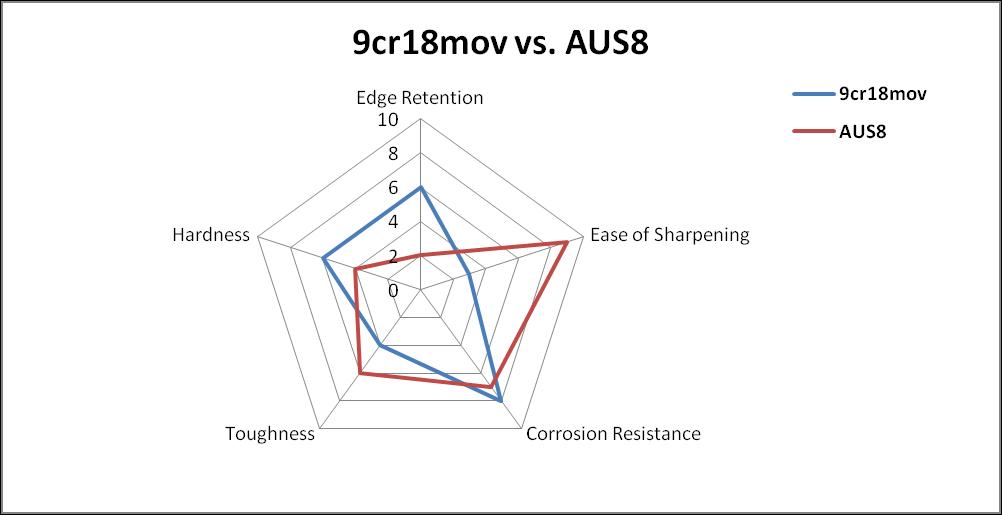 9cr18mov vs AUS8