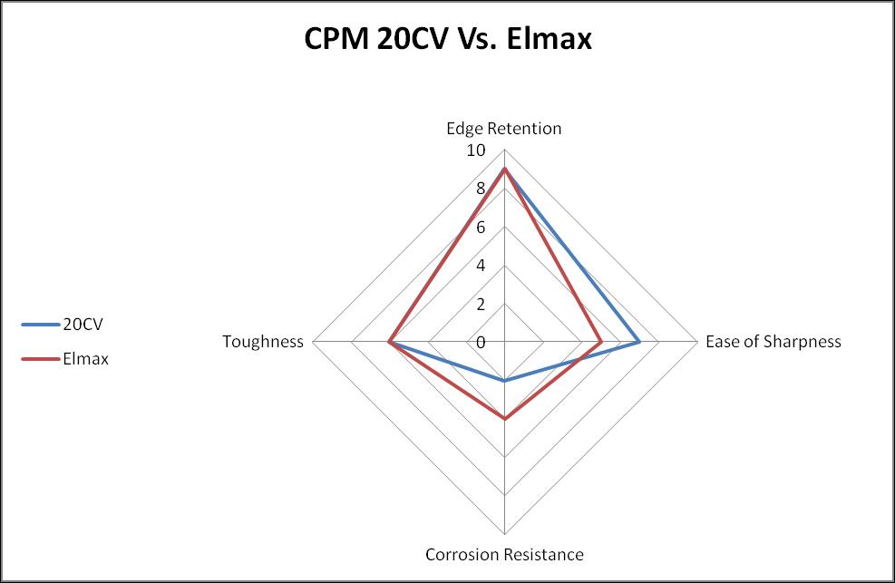 CPM 20CV vs. Elmax Steel Comparison Chart
