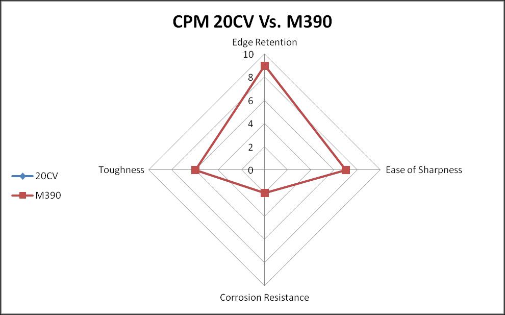 CPM 20CV vs. M390  steel comparison chart