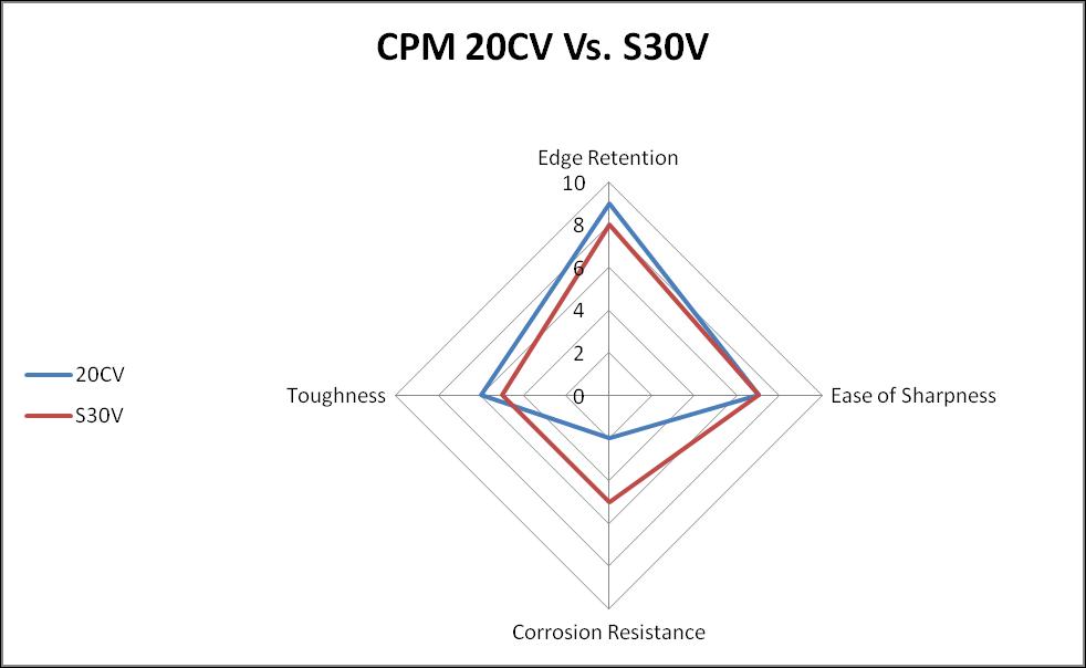 CPM 20CV vs. S30V steel comparison chart
