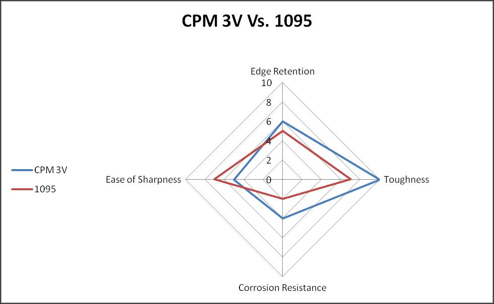 CPM 3V vs. 1095 steel comparison chart