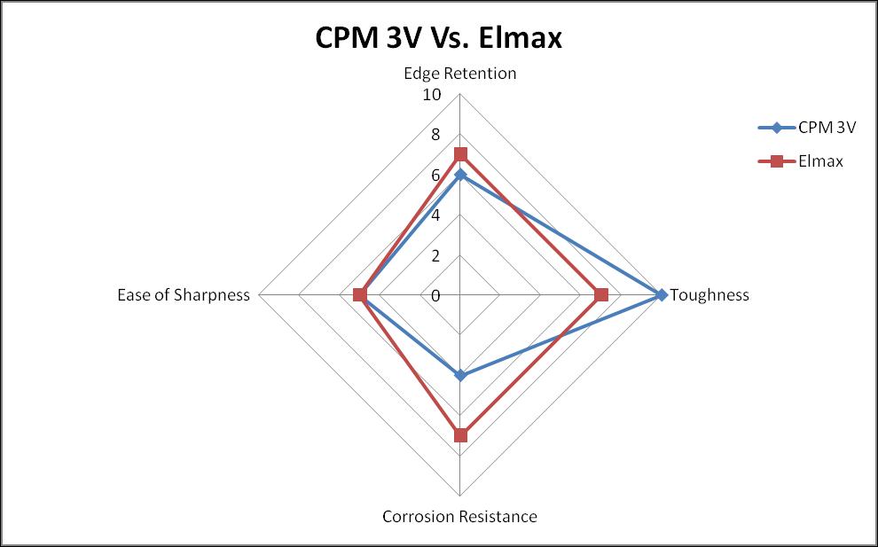CPM 3V vs. Elmax steel comparison chart