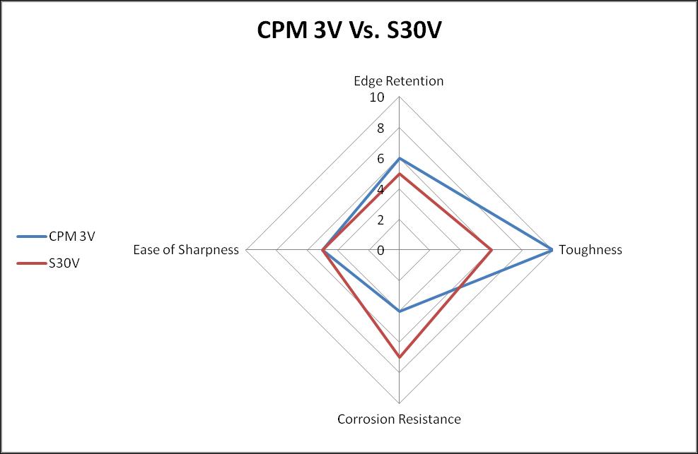 CPM 3V vs. S30V steel comparison chart