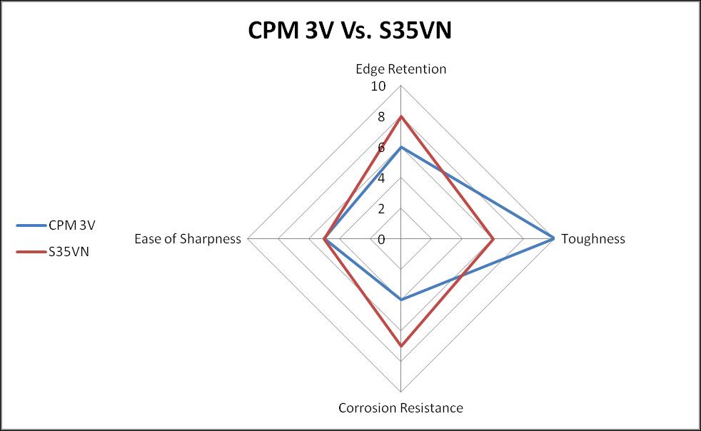 CPM 3V vs. S35VN Steel comparison chart