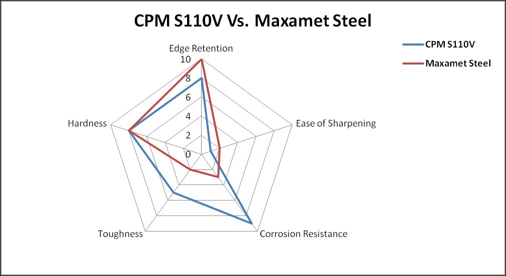 CPM S110V vs Maxamet Steel