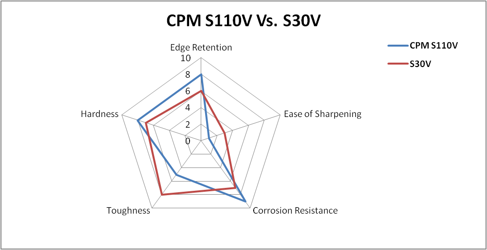CPM S110V vs S30V
