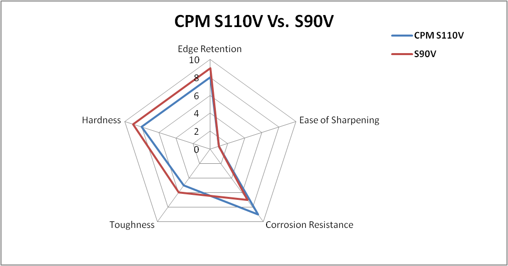 What Makes CPM S110V Steel Corrosion Free & Wear Resistance?