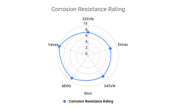 S35VN Corrosion Resistance Rating vs Other Steel Comparison Chart