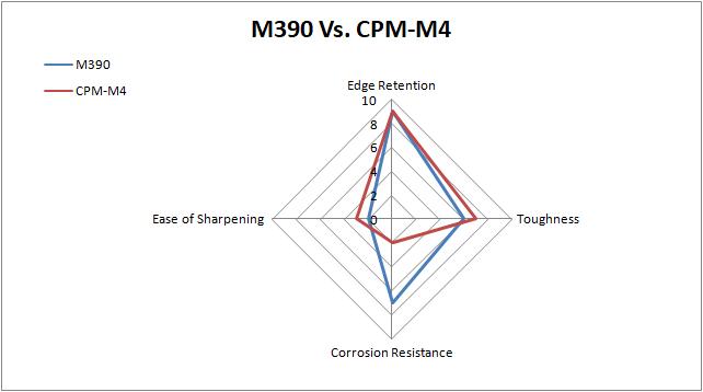 M390 vs. CPM-M4 steel comparison chart