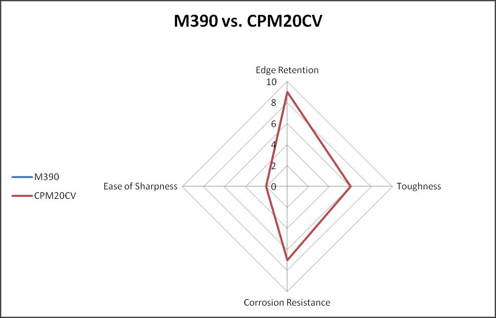 M390 vs. CPM20CV steel comparison chart