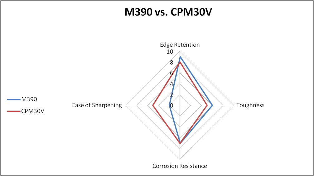M390 vs. CPM30V steel comparison chart