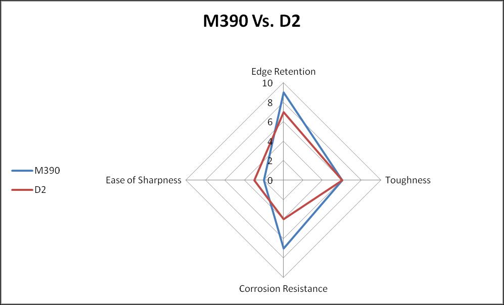 M390 vs. D2 steel comparison chart