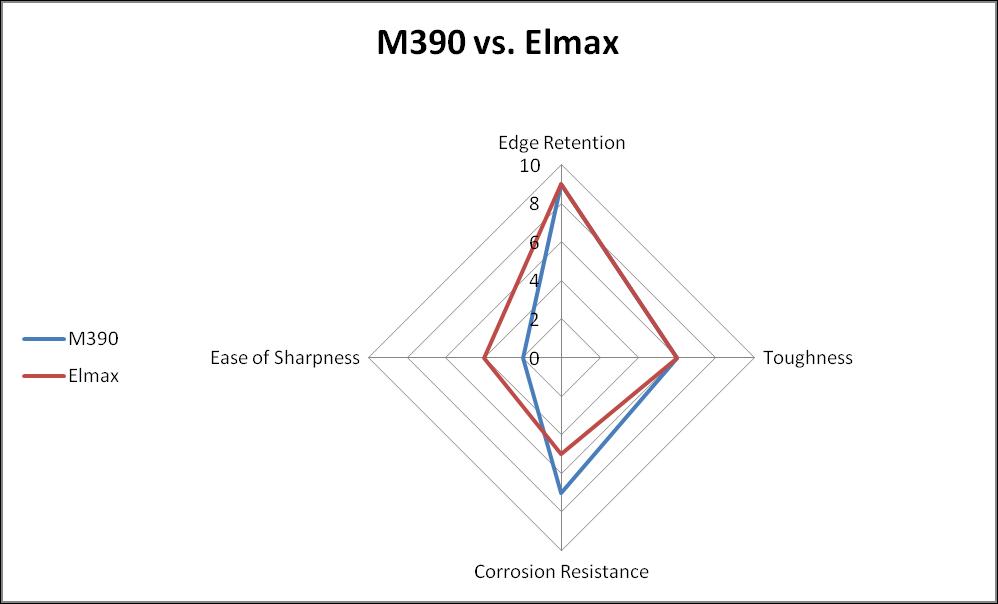 M390 vs. Elmax steel comparison chart