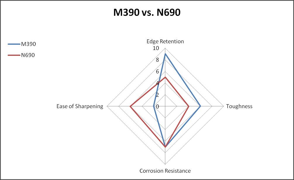 M390 vs. N690 steel comparison chart