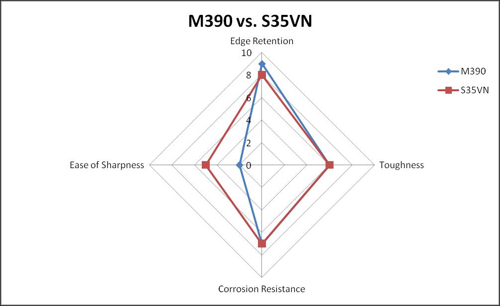 M390 vs. S35VN Steel comparison chart