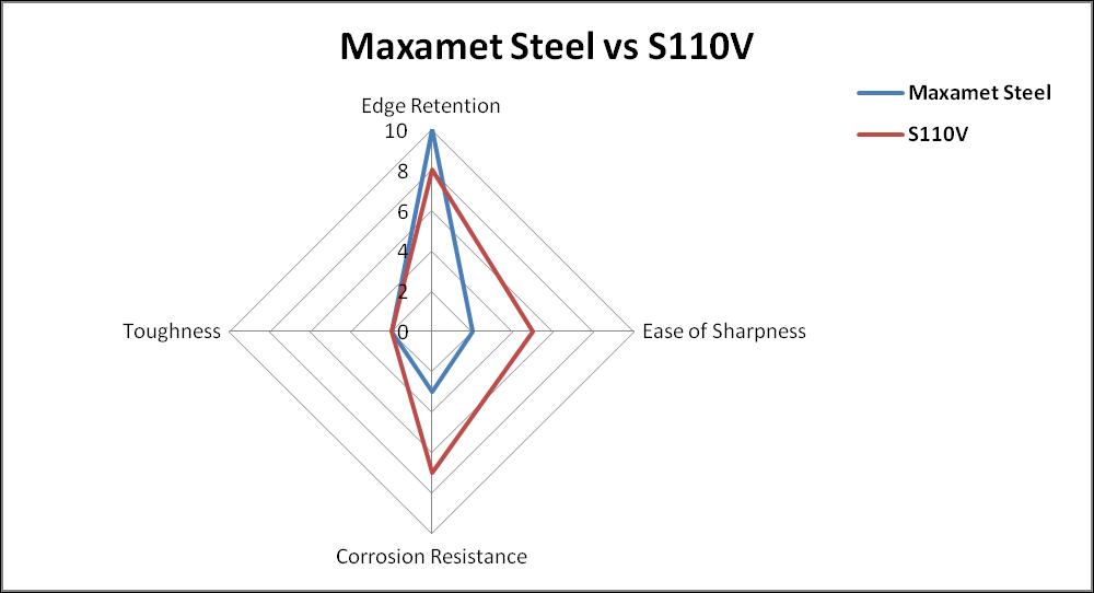 maxamet steel vs s110v