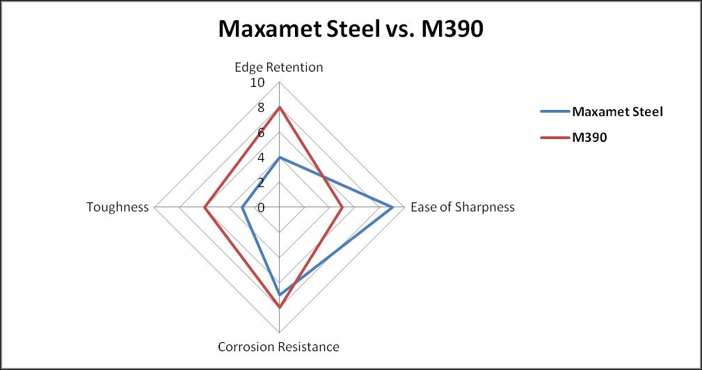 maxamet steel vs m390