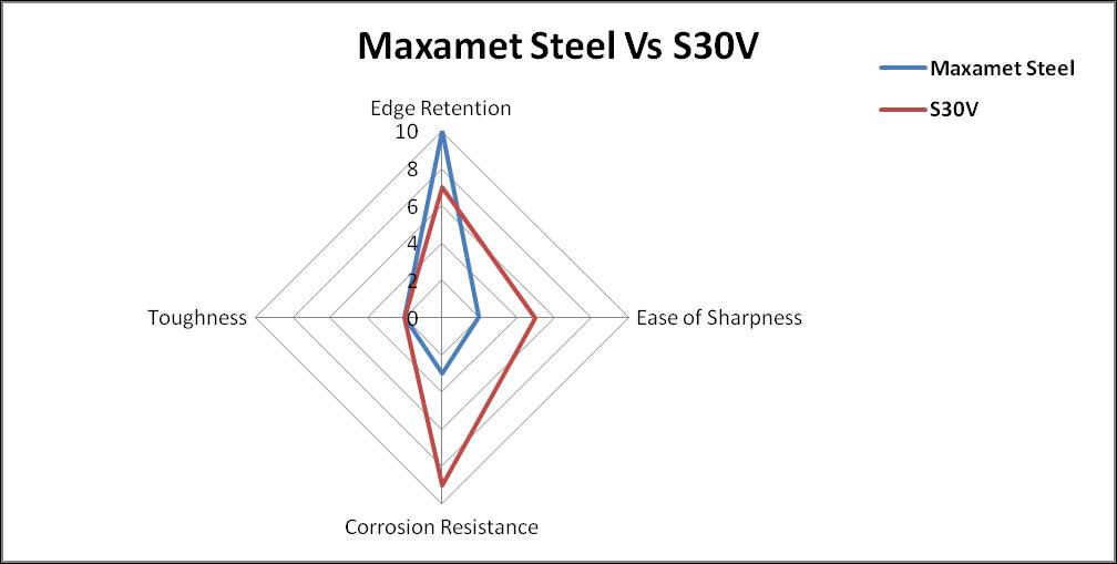 maxamet steel vs s30v