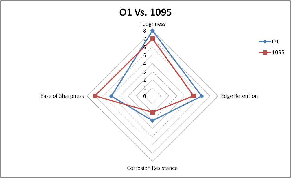 O1 vs. 1095 steel comparison chart