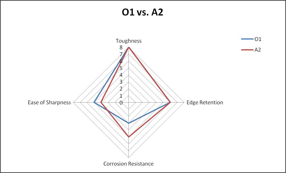 O1 vs. A2 steel comparison chart