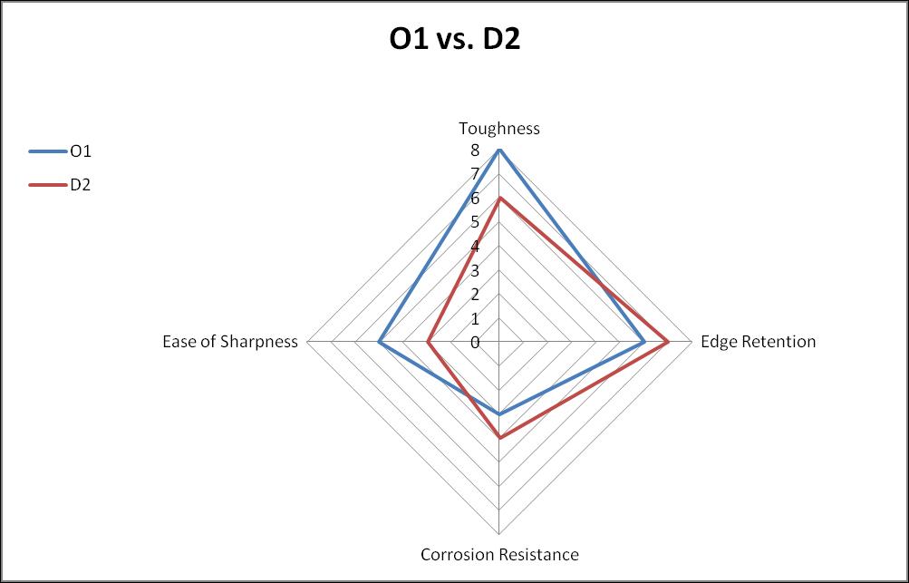 O1 vs. D2 steel comparison chart