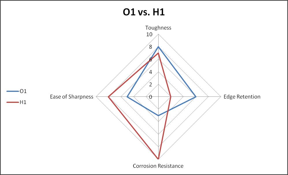 O1 vs. H1 steel comparison chart