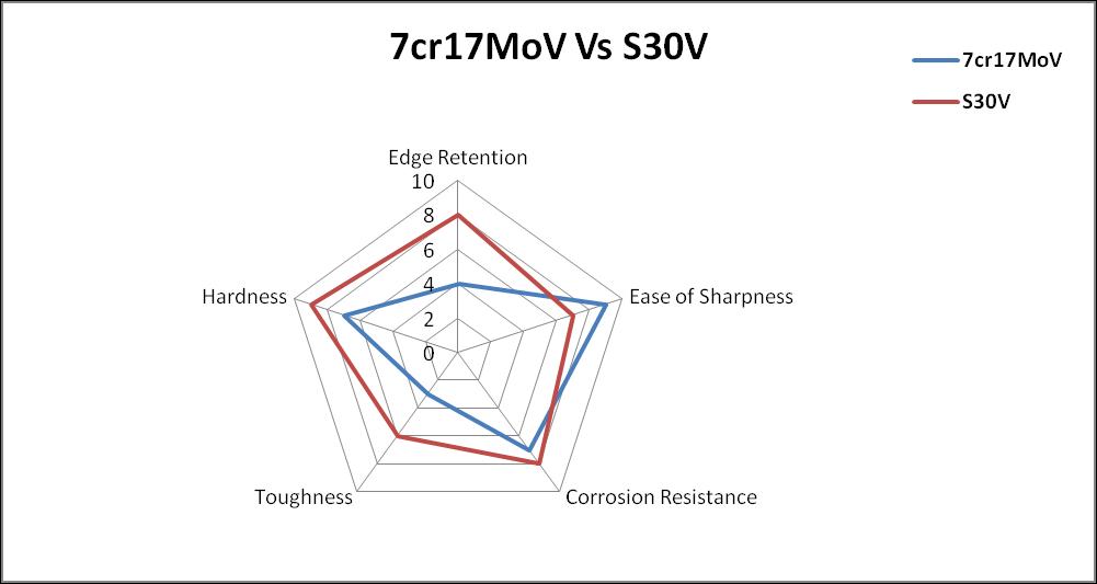 7cr17mov vs s30v