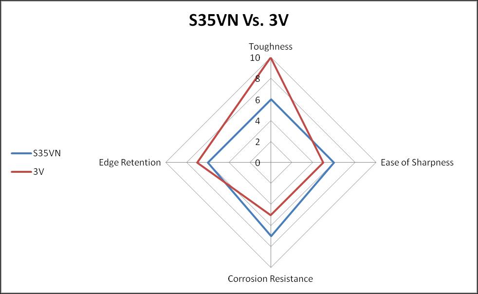 S35VN vs. 3V steel comparison chart